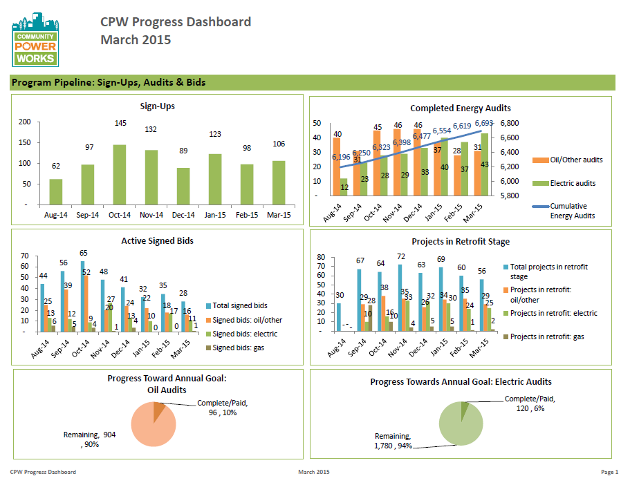 Program Design & Customer Experience – Assess & Improve
