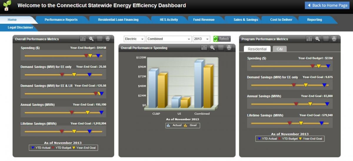 CT Statewide Energy Efficiency Dashboard