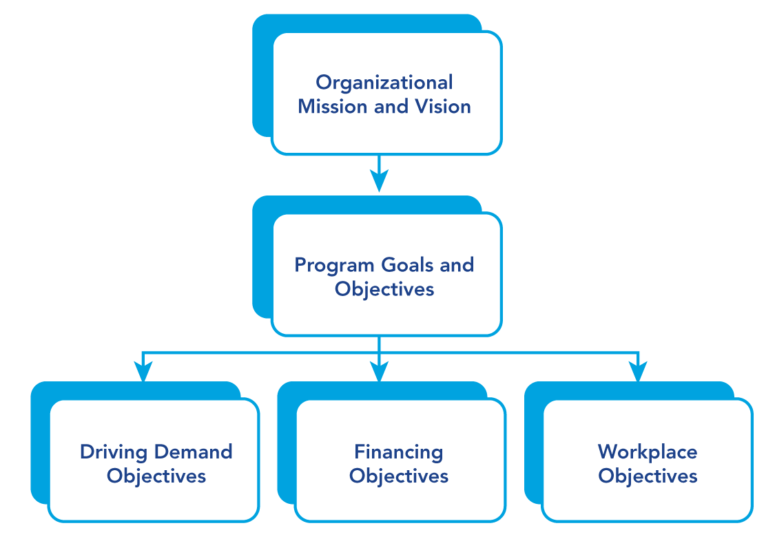 program design customer experience set goals objectives mission and vision