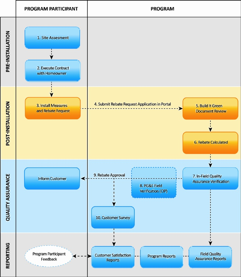 PG&E Energy Upgrade California Flow Chart