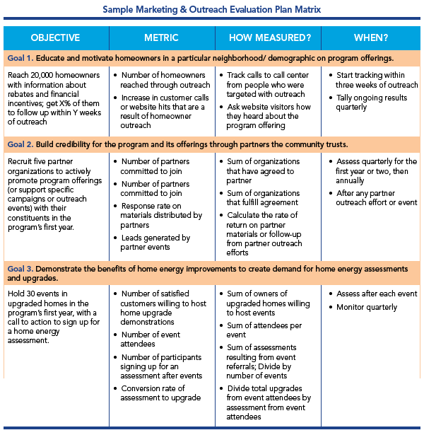 Marketing and Outreach Develop Evaluation Plans – Evaluation Proposal Sample