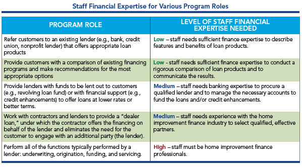 Staff financial expertise for various program roles
