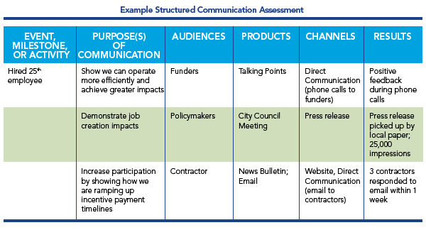 Example structured communication assessment