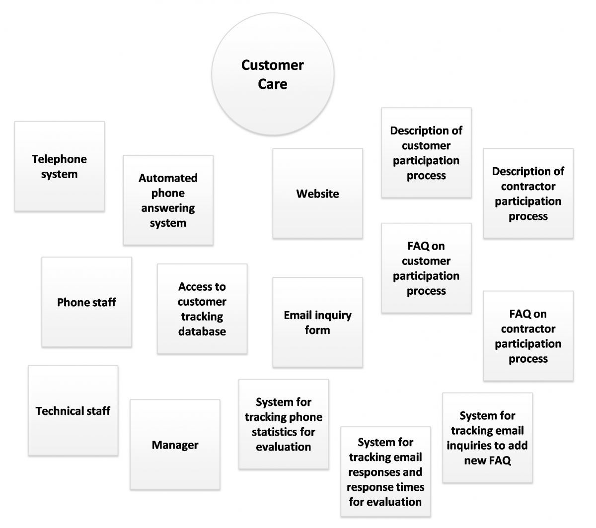 Illustration of Customer Care And Related Resources