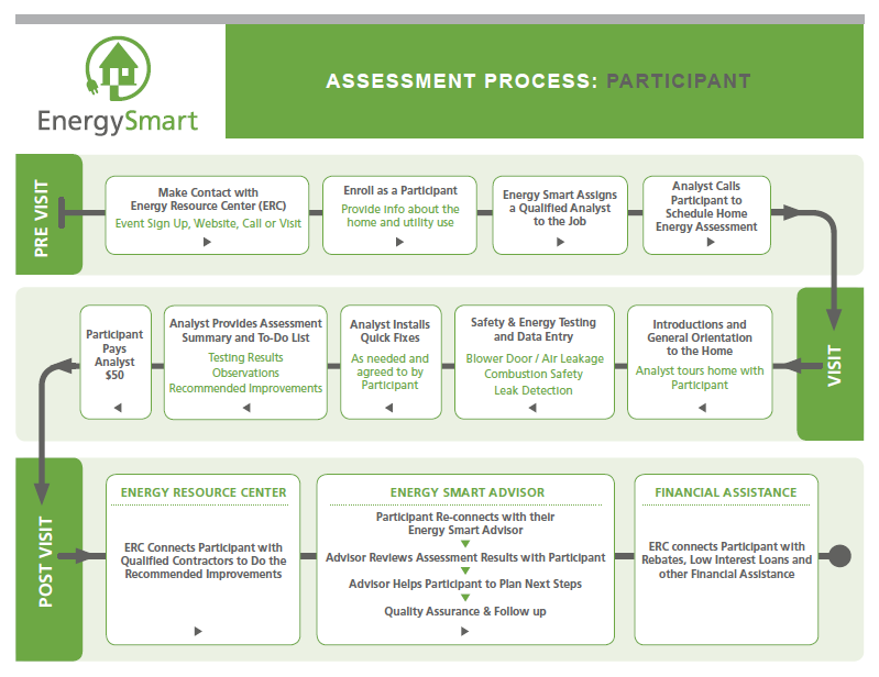 Energy Smart Flowchart—Assessment Process: Participant