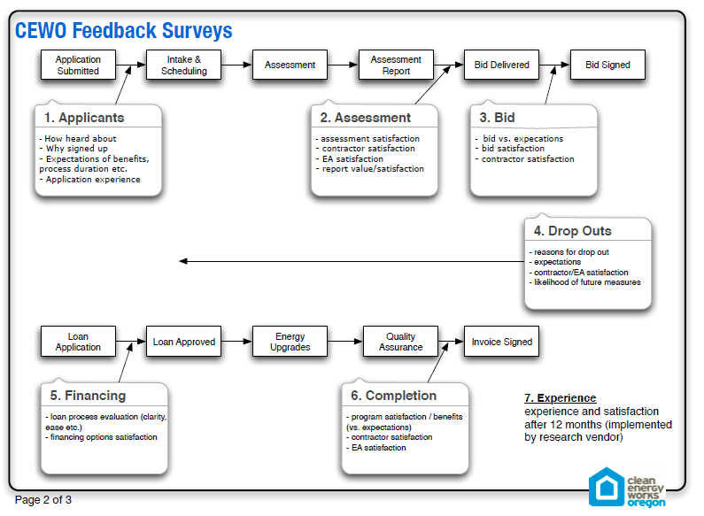 CEWO Feedback Surveys