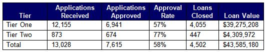 NYSERDA Green Jobs-Green New York Loan Results (Nov. 2010-Dec. 2013)