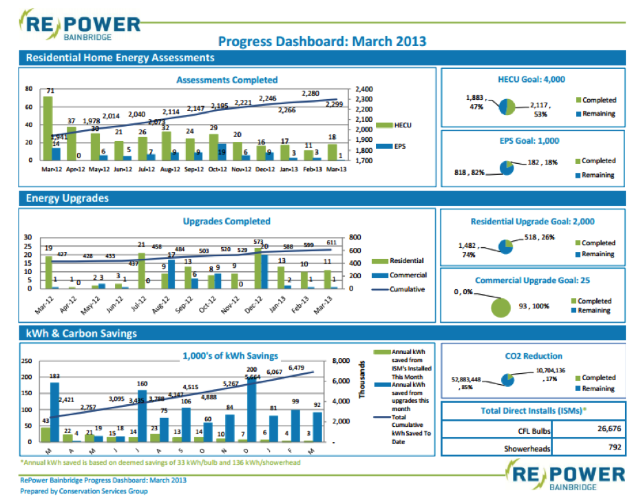 Repower Bainbridge dashboard