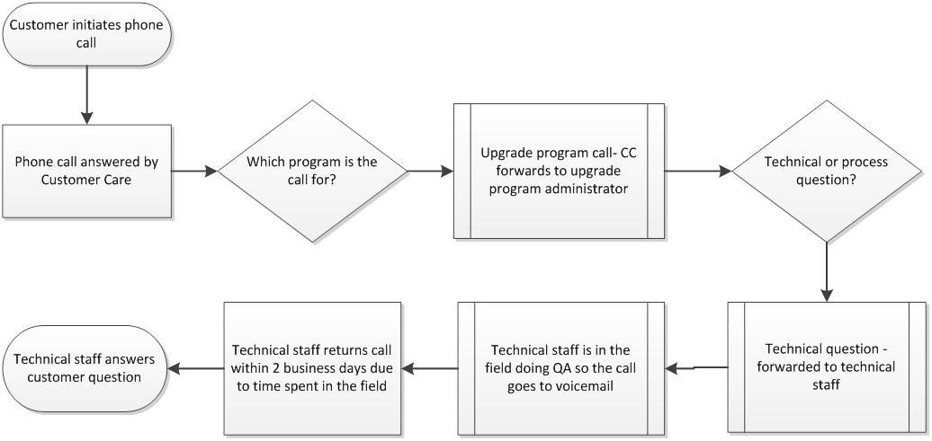 Illustration of Possible Workflow for Customer Phone Inquiry