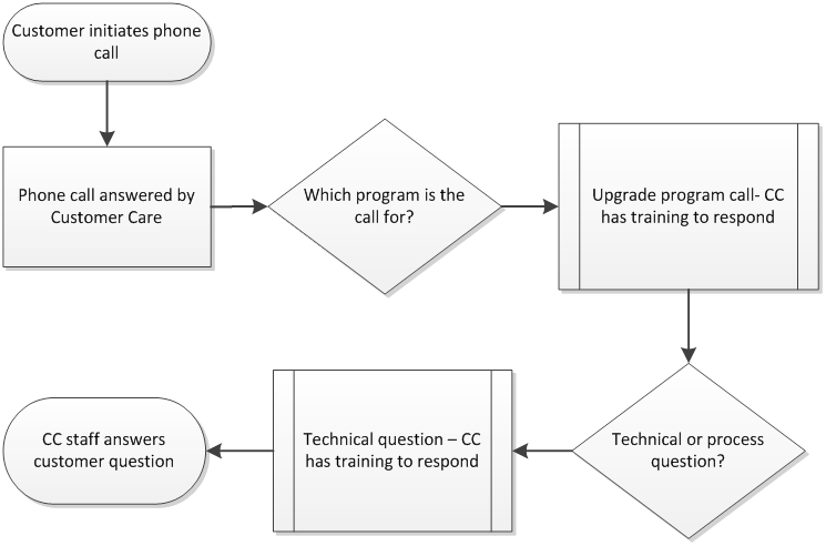 Illustration of Possible Workflow for Customer Phone Inquiry (Streamlined)
